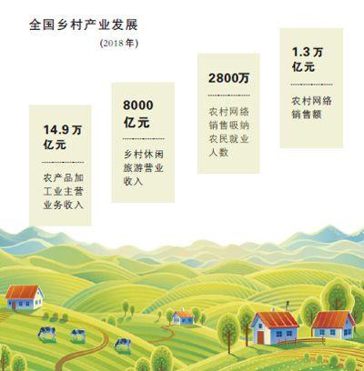 乡村产业振兴,让农民有赚头
